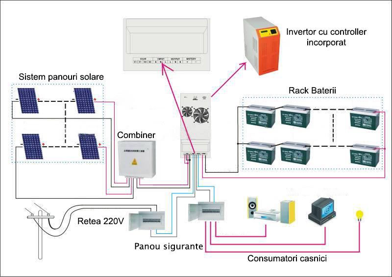 Kit Fotovoltaic Kitsolar